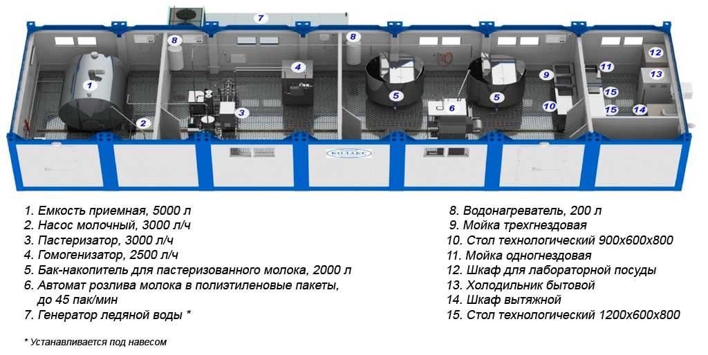 Модульный молочный цех